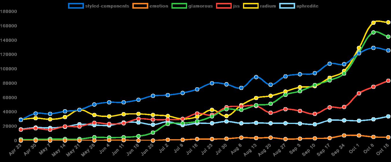 NPM Trends - Downloads past 6 months